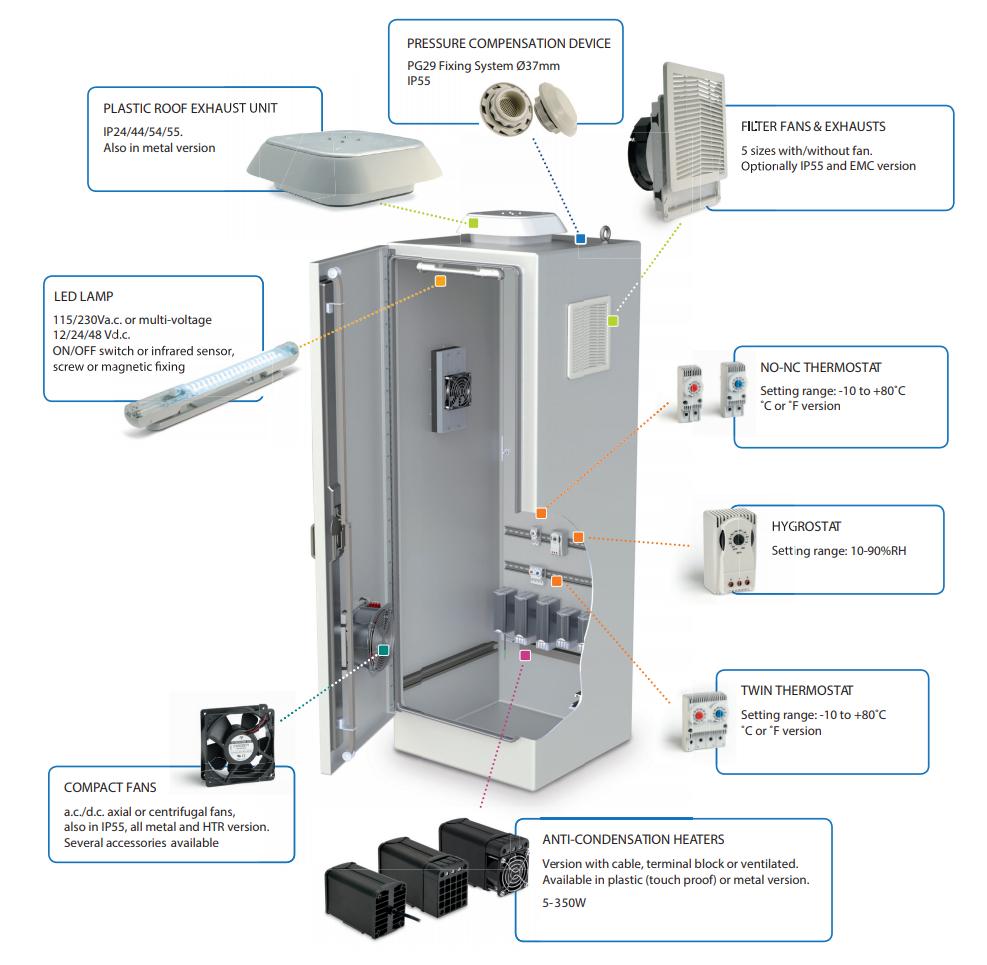 Climate Control Enclosure Ventilation Axair Online